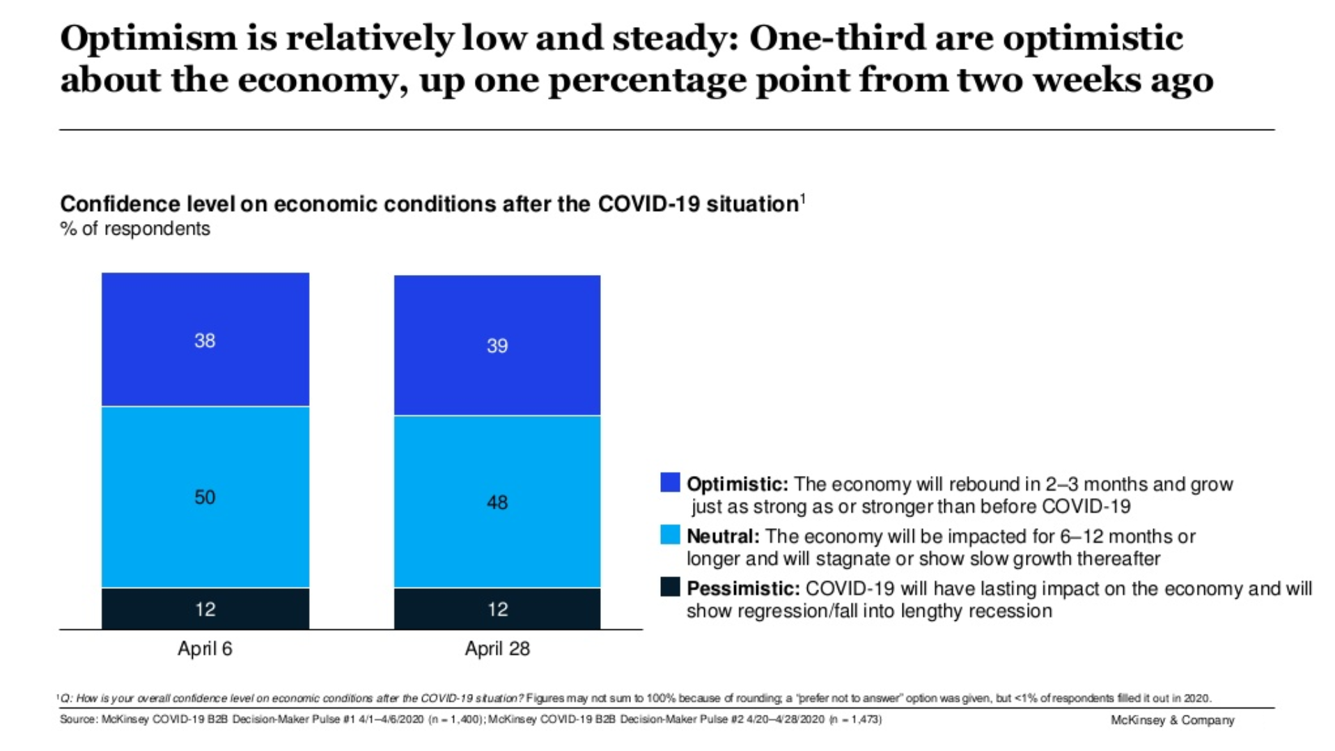 Confidence level on economic conditions after covid-19