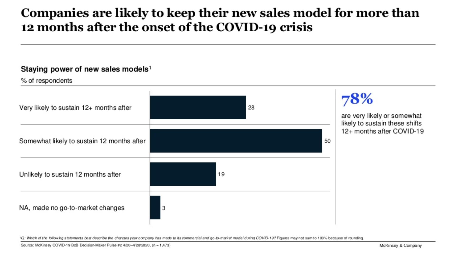 Sales model